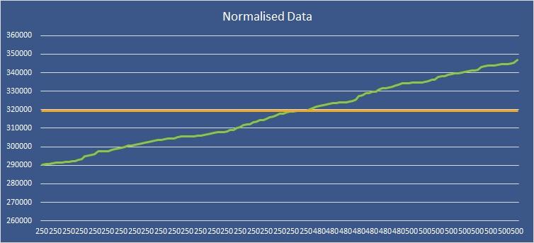 Normalised-data