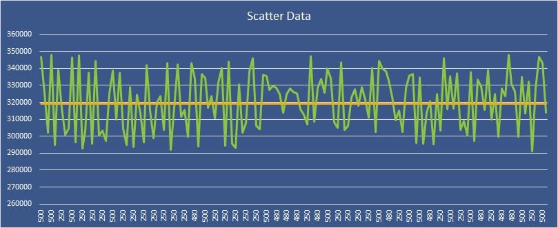 Scatterd-data
